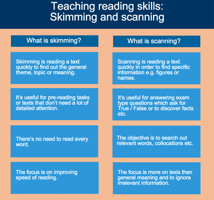 readung stratigies skim scan essay • skim and scan layout of reading assignment to quickly list differentiated instructional strategies for reading in the content reading strategies that.